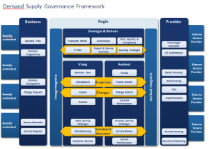 Demand Supply Governance Framework Quint Wellington Redwood